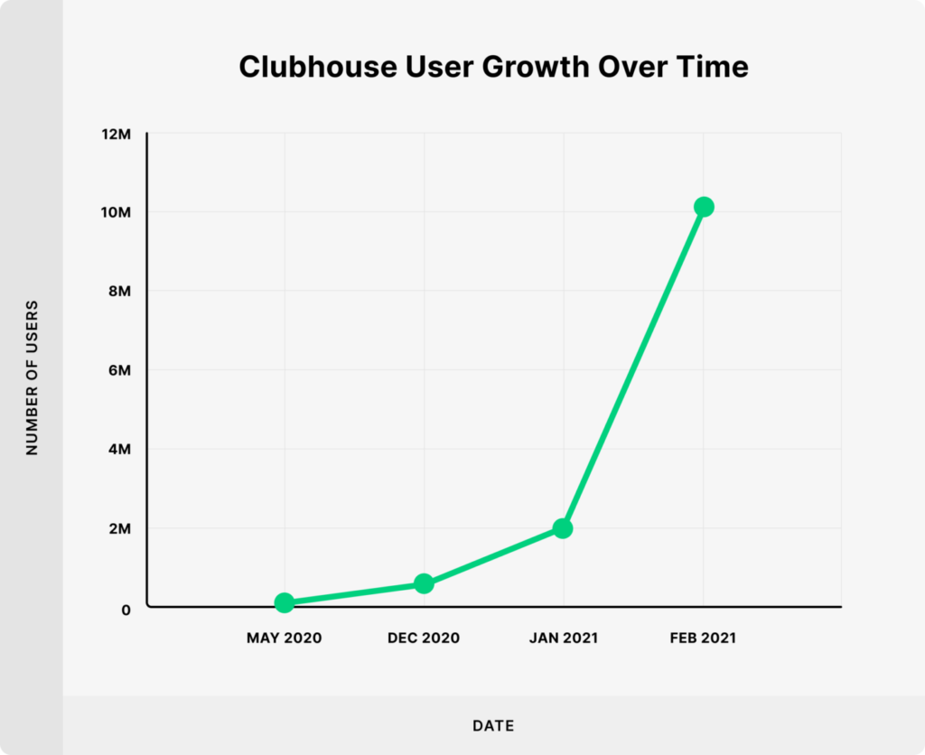 clubhouse user growth over time 10mil 1440x1175 1